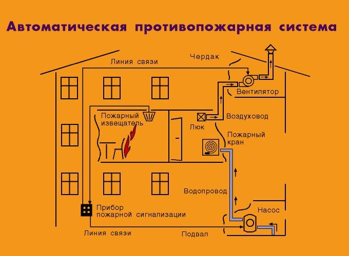 противопожарная система.